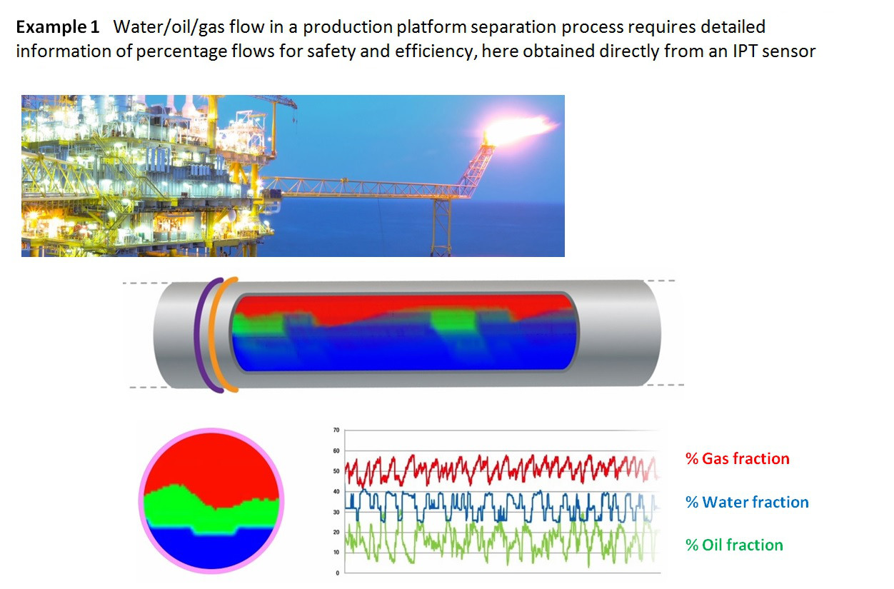 Water/oil/gas flow in a production platform separation process requires detailed information of percentage flows for safety and efficiency, here obtained directly from an IPT sensor